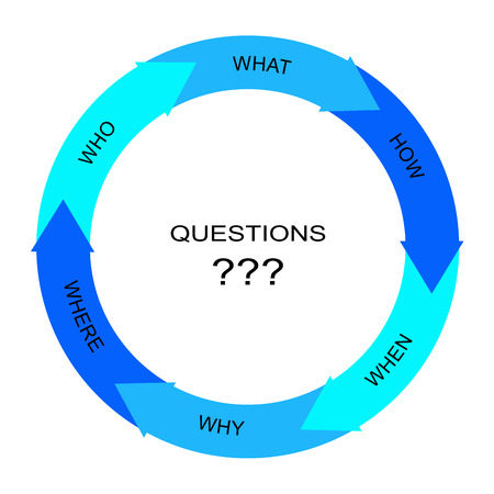 Questions Word Circle Arrows Concept with great terms such as who, what, why and more.