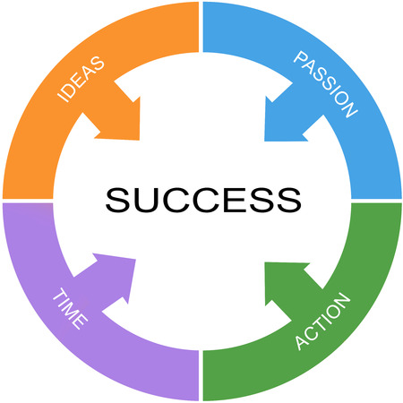 Success Word Circles Concept with great terms such as ideas, passion and more. Imagens