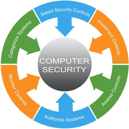 Computer Security Word Circles Concept with great terms such as controls, systems and more.