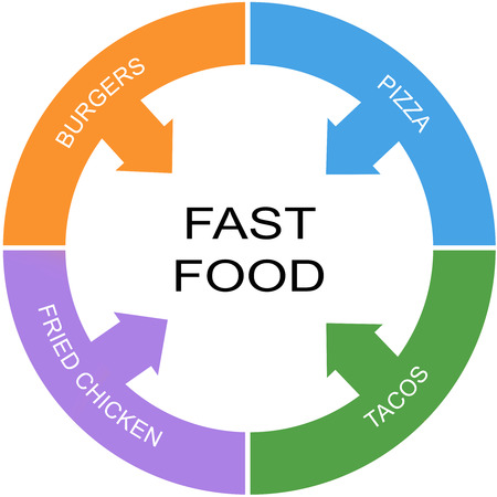 Fast Food Word Circle Concept with great terms such as burgers, pizza and more.