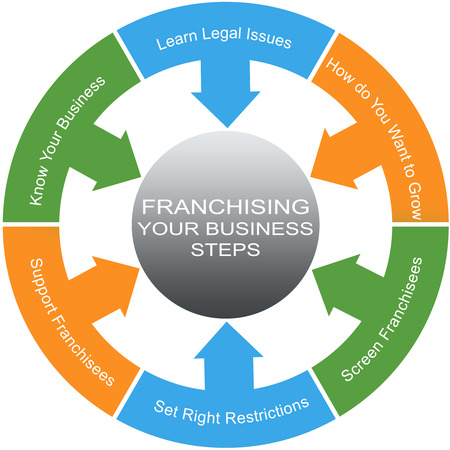 Franchising Word Circles Concept with great terms such as legal issues, growth and more.