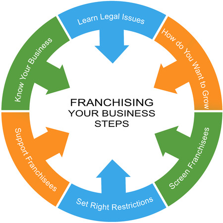 Franchising Word Circle Concept with great terms such as legal issues, growth and more. 스톡 콘텐츠