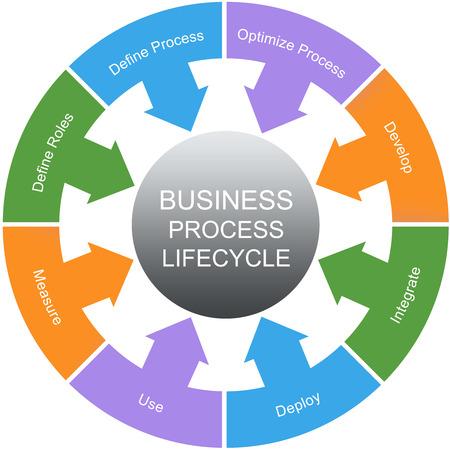 ciclo de vida: Business Process Ciclo de Vida Palabra Círculos Concepto con los términos tales como papeles, procesos, desarrollo y más.