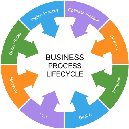 business roles: Business Process Lifecycle Word Circle Concept with great terms such as roles, process, develop and more.