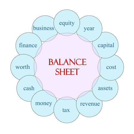 Balance Sheet Word Circle Concept with great terms such as equity, capital, cost and more. Stock fotó