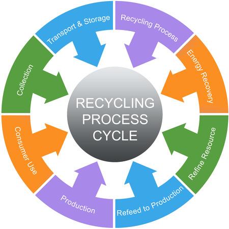 재활용 공정 사이클 워드는 수집, 자원, enegery 등과 같은 좋은 조건에 개념을 원. 스톡 콘텐츠 - 26533495