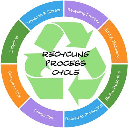 이러한 수집, 자원, enegery 등과 같은 좋은 조건에 재활용 공정 사이클 말씀 서클 개념입니다. 스톡 콘텐츠 - 26533497