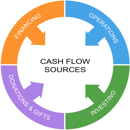 Cash Flow Word Circle Concept with great terms such as financing, operations and more.
