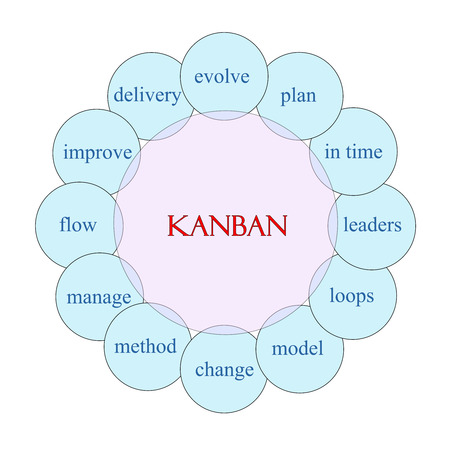 Kanban concept circular diagram in pink and blue with great terms such as plan, loops, leaders and more.