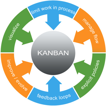 Kanban Word Circles Concept with great terms such as visualize, flow, loops and more.