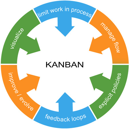 Kanban Word Circle Concept with great terms such as visualize, flow, loops and more. Banco de Imagens