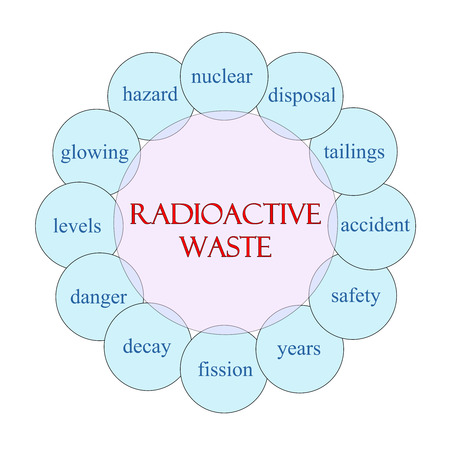 nuclear waste disposal: Radioactive Waste concept circular diagram in pink and blue with great terms such as nuclear, disposal, tailings and more.