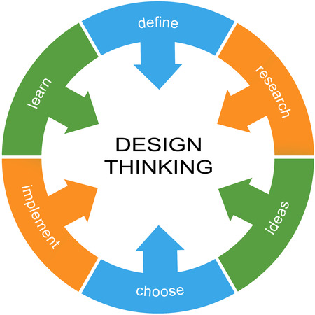 define: Design Thinking Word Circle Concept with great terms such as learn, define, research and more.