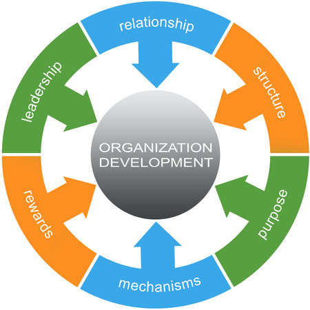 Organization Development Word Circles Concept with great terms such as relationship, structure, purpose and more.