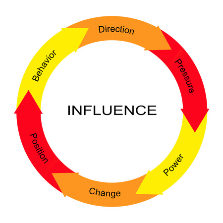 Beeinflussen Wort Kreis Konzept mit großen Begriffen wie behvior, Richtung, Leistung und mehr. Standard-Bild