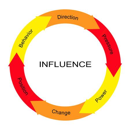 Influenzare Word cerchio concetto con termini quali grandi behvior, la direzione, la potenza e più.