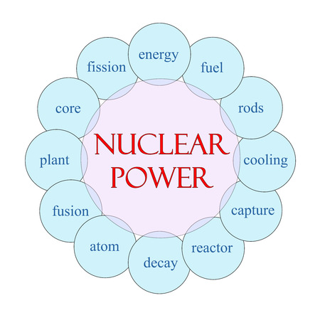 Nuclear Power Word Circle Concept with great terms such as energy, fuel, reactor and more. 免版税图像