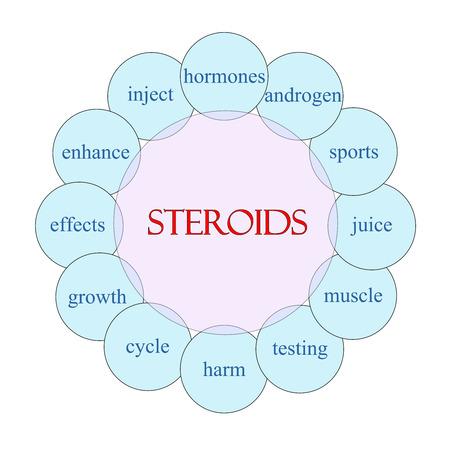 hormonas: Esteroides concepto diagrama circular en rosa y azul con los t�rminos tales como hormonas, los andr�genos, deportes y m�s.