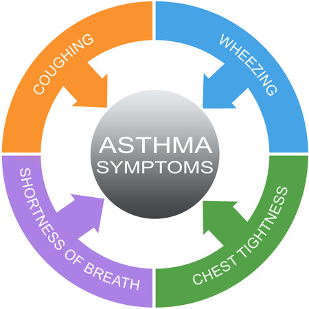 Asthma Symptoms Word Circles Concept with great terms such as coughing, wheezing and more.