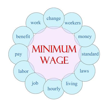 minimum wage: Concepto de Salario M�nimo diagrama circular en rosa y azul con los t�rminos tales como el cambio, los trabajadores, el dinero y m�s.