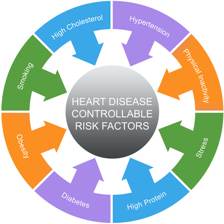 Heart Disease Controllable Risk Factors Circles Concept with great terms such as smoking, hypertension, stress and more. Standard-Bild