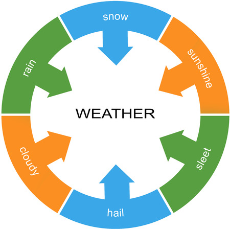 Weather Word Circle Concept with great terms such as snow, rain, sleet and more.