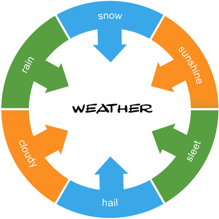 Weather Word Circle Concept scribbled with great terms such as snow, rain, sleet and more.