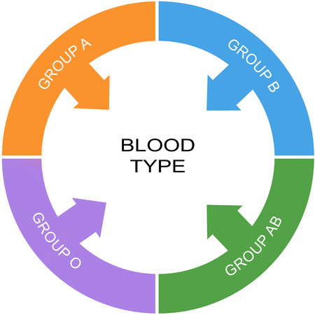 Blood Type Word Circle Concept with great terms such as Group A, Group B and more.