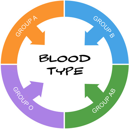 Blood Type Word Circle Concept scribbled with great terms such as Group A, Group B and more.