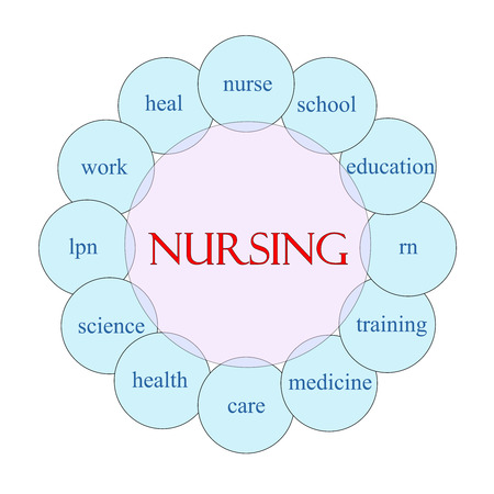 lpn: Nursing concept circular diagram in pink and blue with great terms such as education, medicine, care and more.
