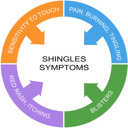 shingles: Los síntomas del herpes Concepto Palabra Círculo con los términos tales como dolor, picazón, ampollas y mucho más.