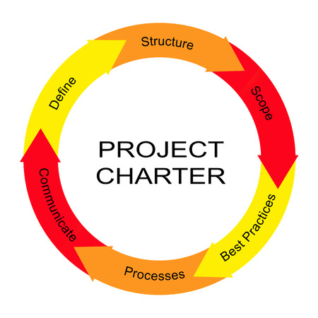 Project Charter Word Circle Arrow Concept met grote termen als definiëren, structuur, omvang en meer.