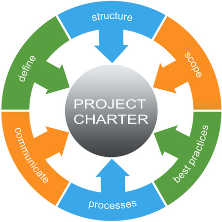 define: Project Charter Word Circles Concept with great terms such as define, structure, scope and more.