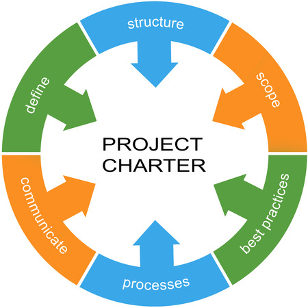 define: Project Charter Word Circle Concept with great terms such as define, structure, scope and more.