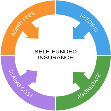 Zelf Gefinancierd Verzekeringen Word Circle Concept met grote termen als admin kosten, specifieke en meer.