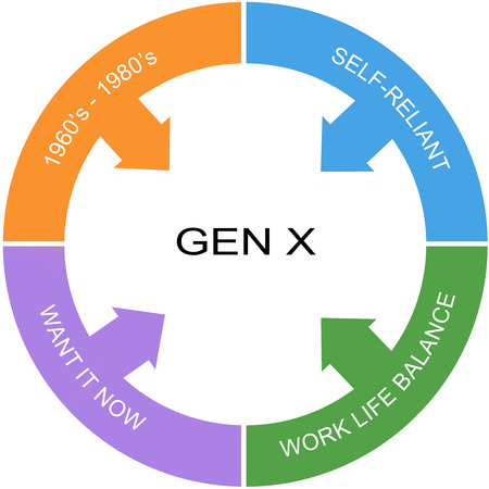 gen: Generation X Symptoms Word Circle Concept with great terms such as latch key, now, gen x and more.