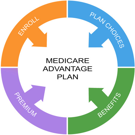 advantage: Medicare Advantage Word Circle Concept with great terms such as enroll, benefits and more. Stock Photo