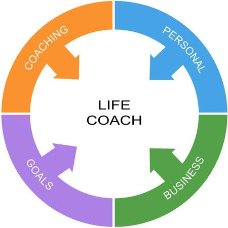 viager: Vie Word Coach Cercle Concept avec de grands termes tels que encadrement, des buts et plus.