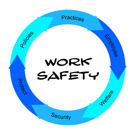 Work Safety Word Circle Concept scribbled with great terms such as policies, practices, employee and more.