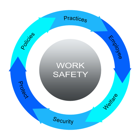 Work Safety Word Circles Concept with great terms such as policies, practices, employee and more.