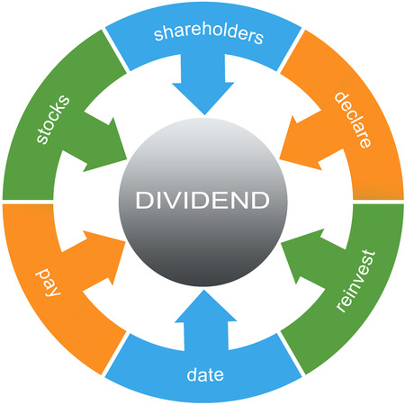 Dividend Symptoms Word Circles Concept with great terms such as stocks, declare, reinvest and more.