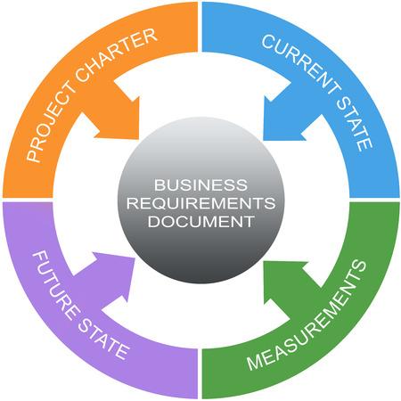 Business Requirements Document Word Circles Concept avec beaucoup de termes tels que la charte du projet, les mesures et plus encore.