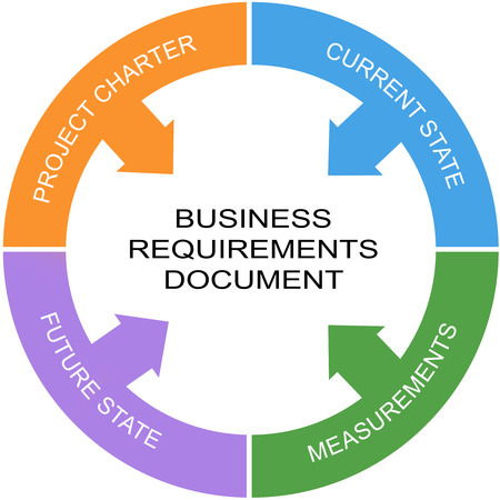 requirements: Business Requirements Document Word Circle Concept with great terms such as project charter, measurements and more.