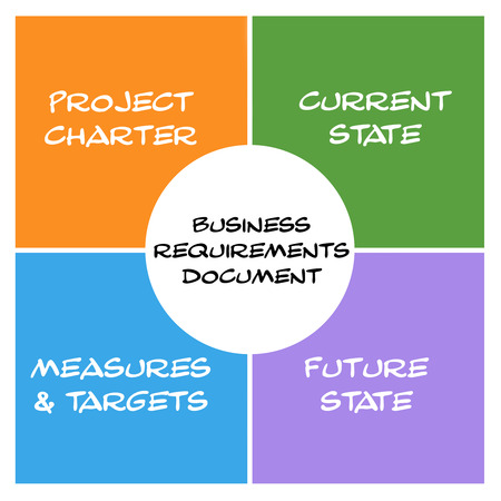 Business Requirements Document Boxes and circle concept with great terms such as measures, project charter and more.
