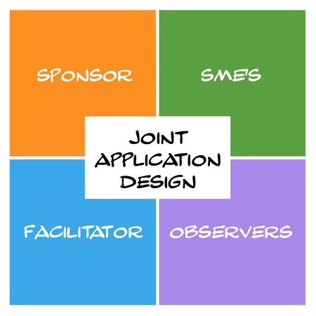 Joint Application Design Word Squares and Rectangle Concept with great terms such as sponsor, sme's, facilitators and more.