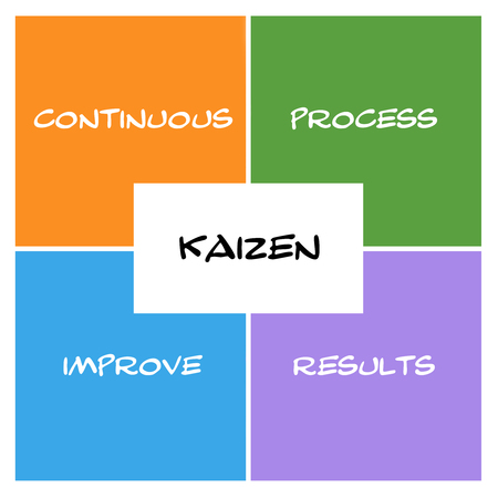 Kaizen Boxes and rectangle concept with great terms such as continous, process, results and more. Фото со стока