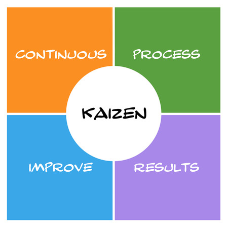 Kaizen Boxes and circle concept with great terms such as continous, process, results and more. Фото со стока