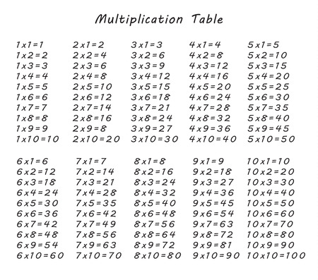 multiplication table between 1 to 10 as educational material for primary school