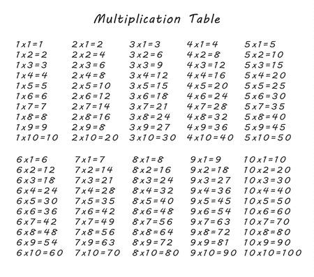 table de multiplication entre 1 à 10 comme matériel pédagogique pour l'école primaire