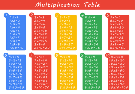 Colorful multiplication table between 1 to 10 as educational material
